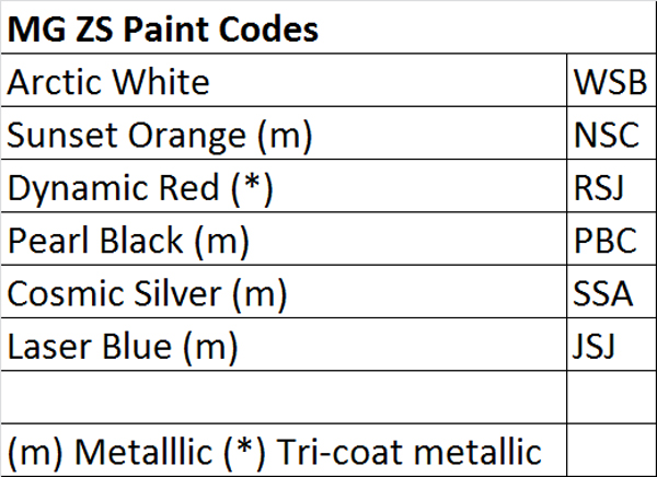 Image for Paint Codes & Pencils